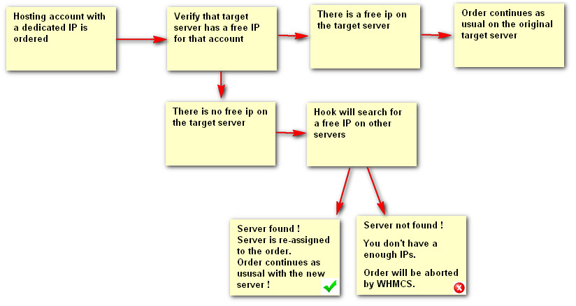 whmcs free ip scheme